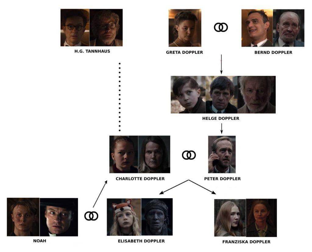 arbol-genealogico-familia-doppler-dark-1024x826