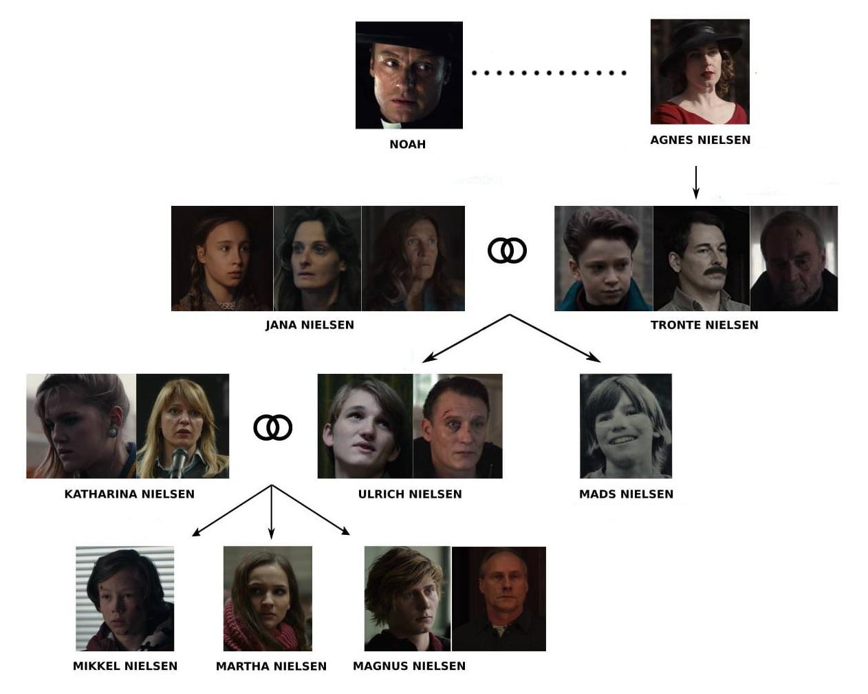 arbol-genealogico-familia-nielsen-dark