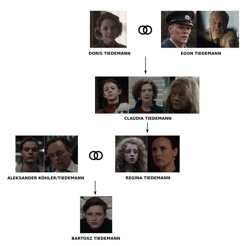 arbol-genealogico-familia-tiedemann-dark
